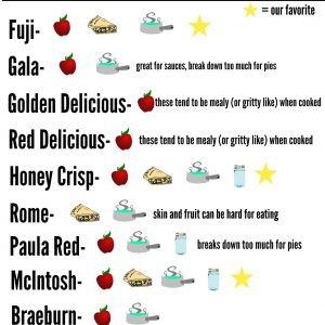 Apple Identification Chart- Tart Or Sweet, Cooking Or Eating