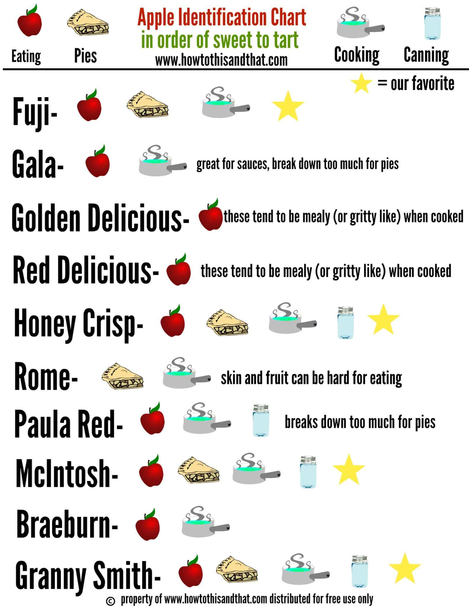 apple identification chart printable